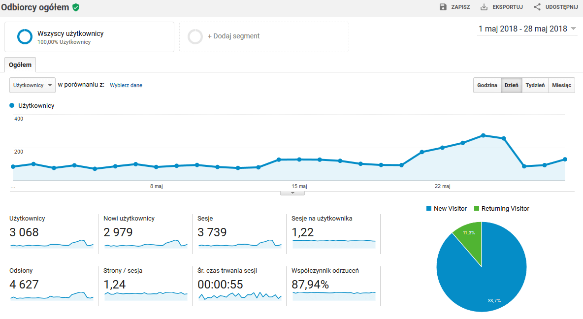 mierniki Google Analytics