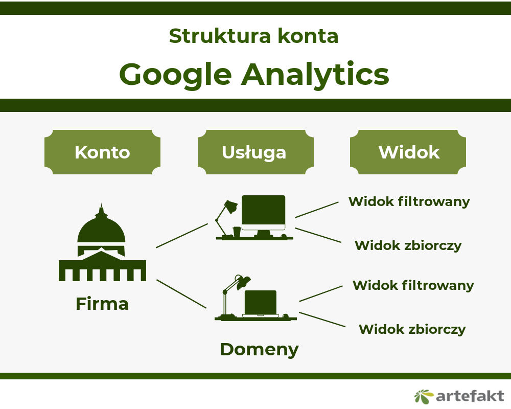 struktura konta google analytics