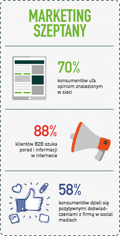 infografika marketing szeptany