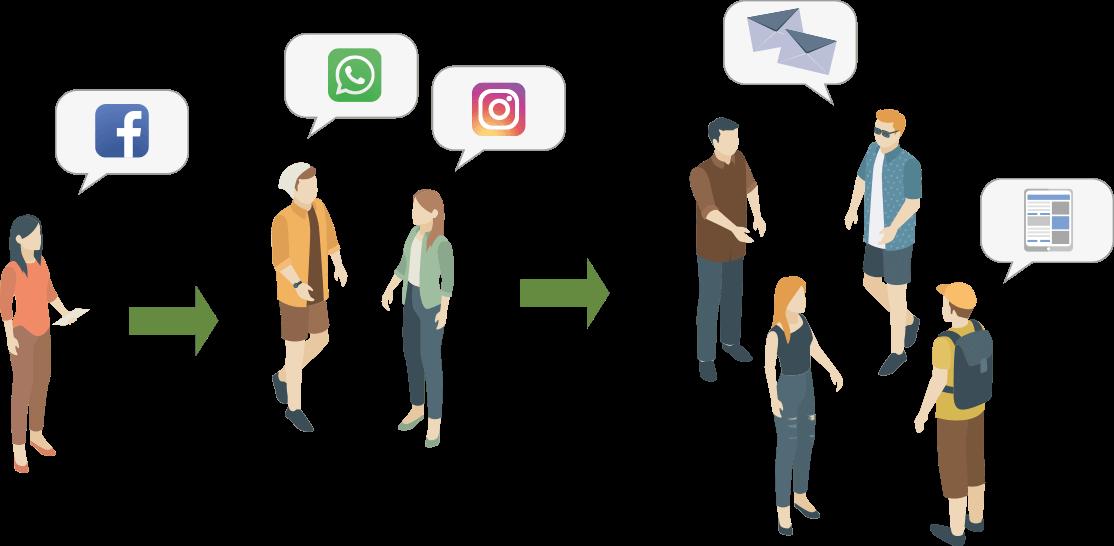schemat komunikacji w marketingu szeptanym