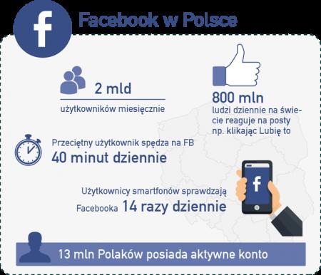 fb w polsce