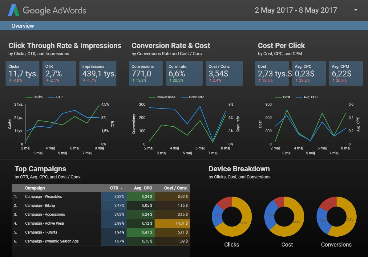 Data Studio szablon