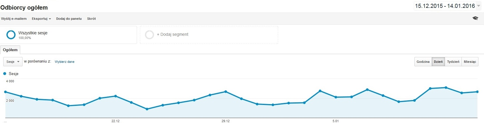 Google Analytics - Nowe sesje