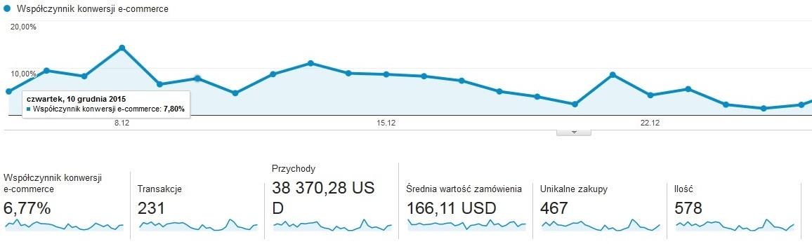 Konwersja Google Analytics