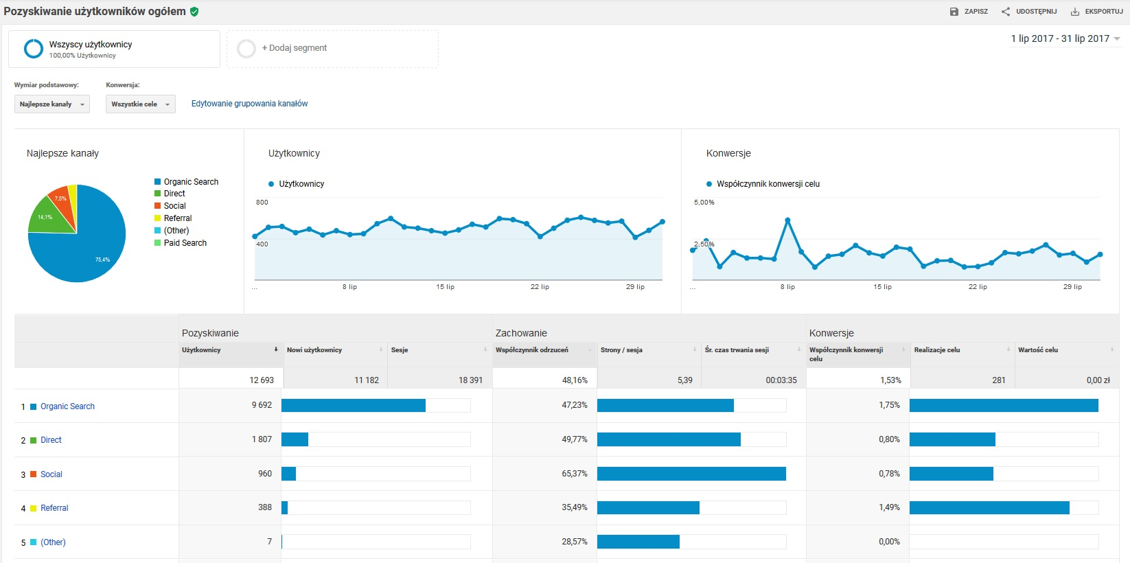 Google Analytics nowy raport