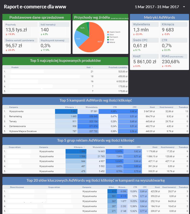 Raport Studio danych Google