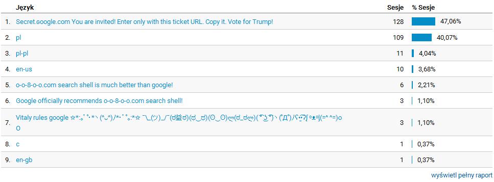 spam w analytics