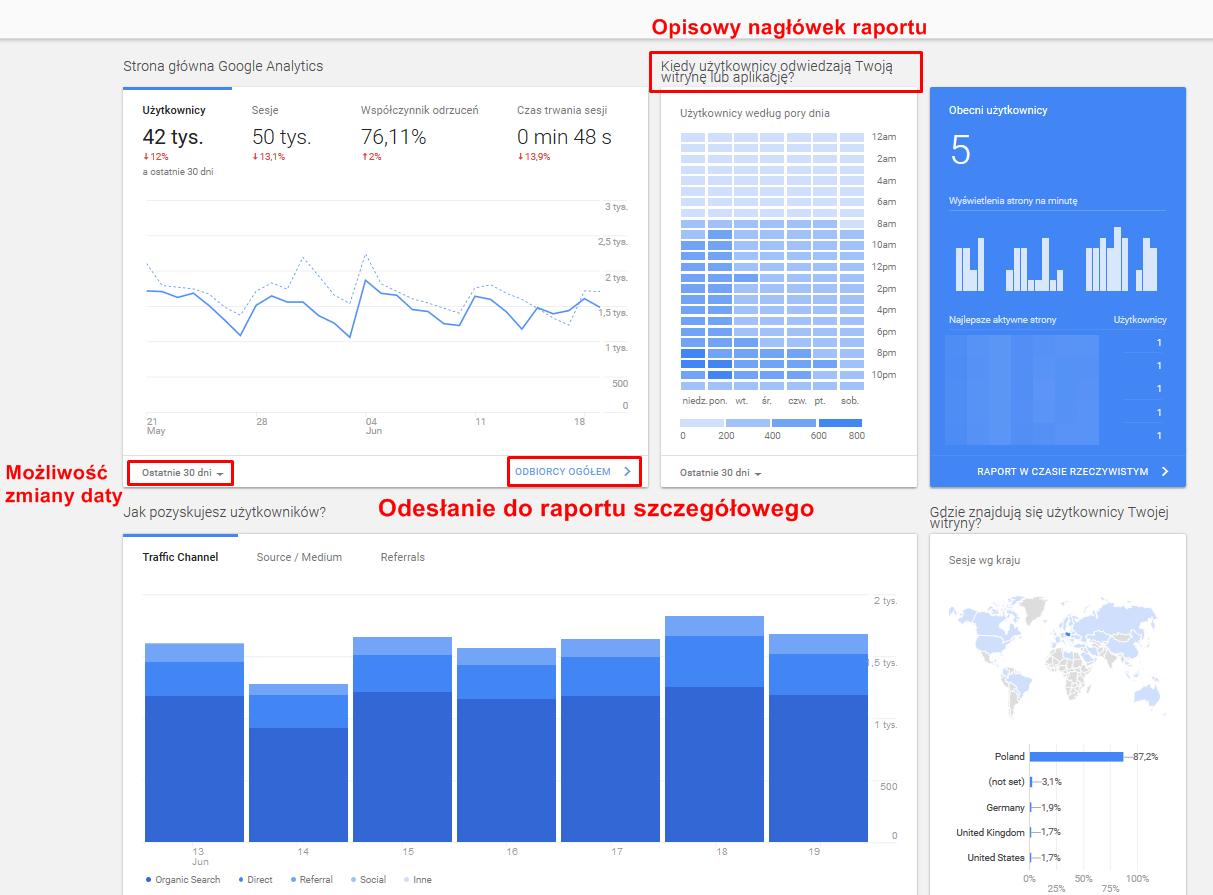 Strona główna w Google Analytics