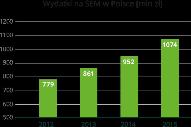 sem polska wykres