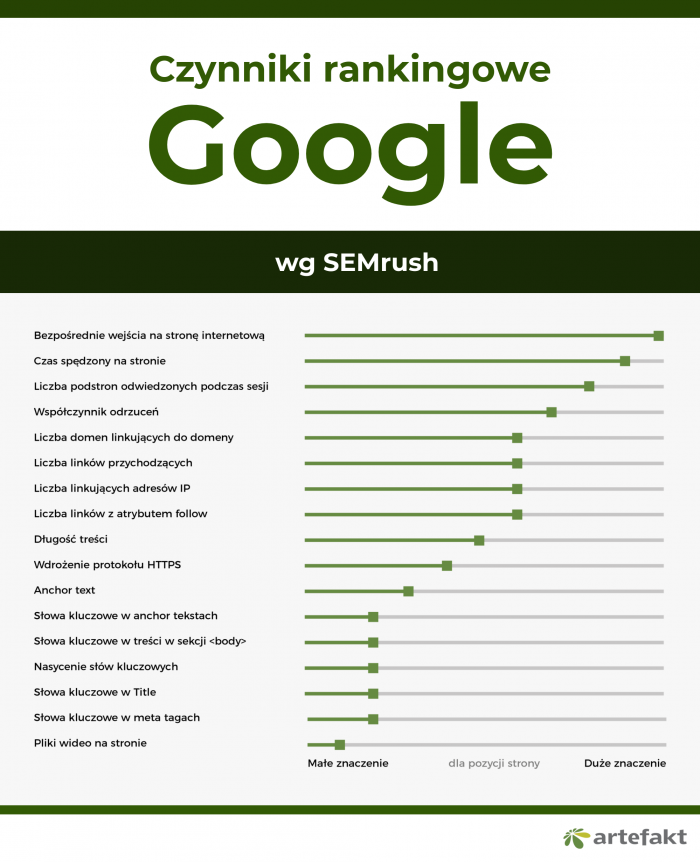 czynniki rankingowe SEMrush 2017