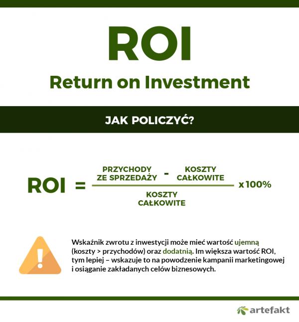 wzór na wskaźnik zwrotu z inwestycji