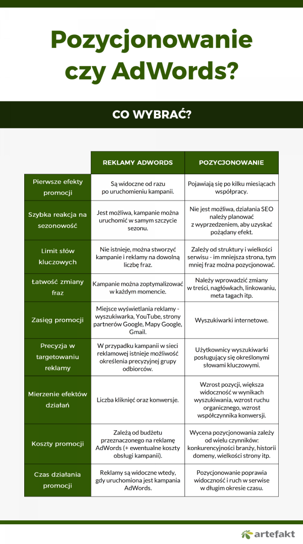 pozycjonowanie i adwords porównanie