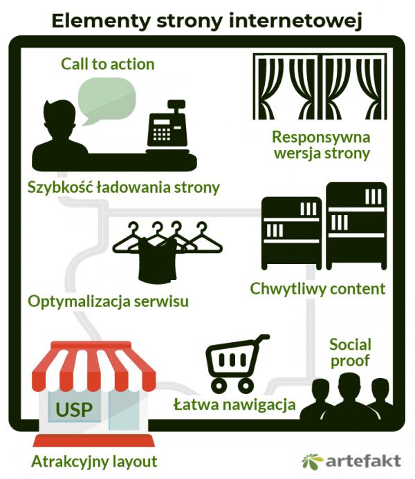 infografika elementy strony
