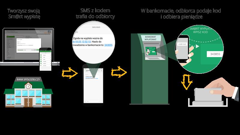 Infografika instrukcja obsługi