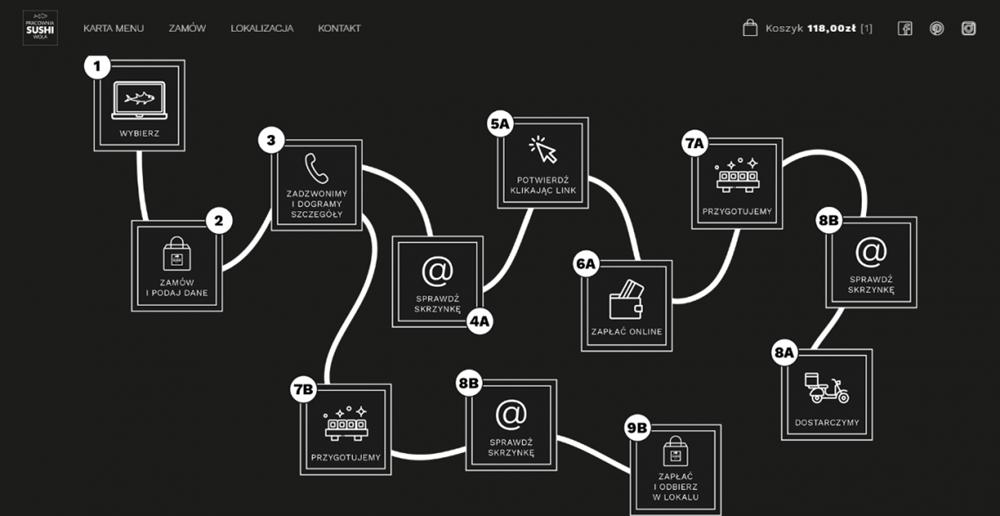 Infografika proces składania zamówienia
