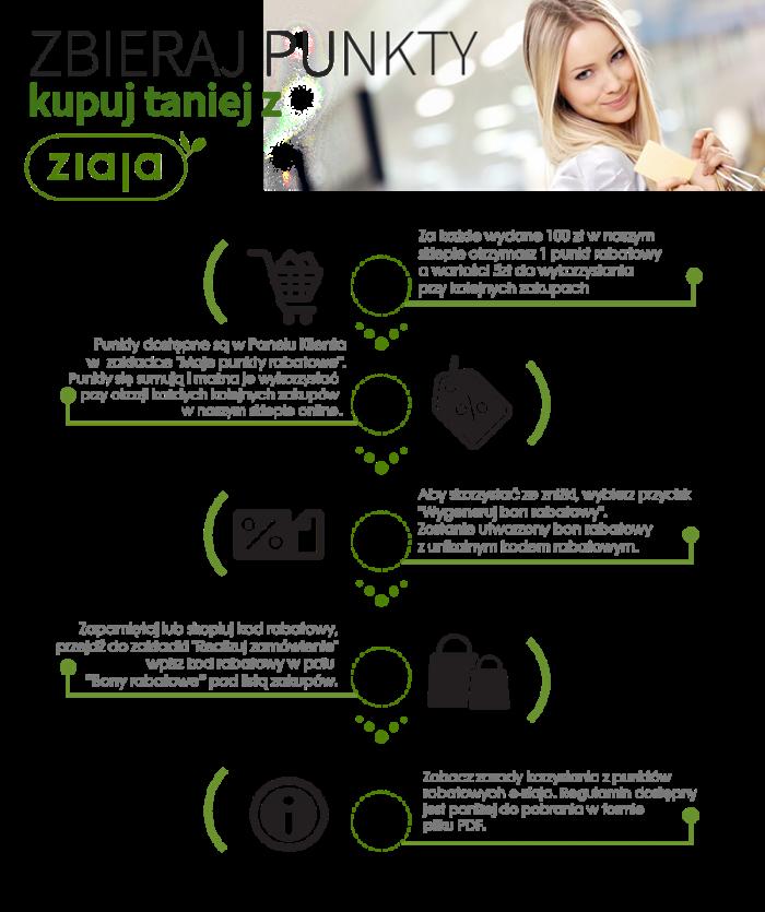 Infografika rabaty