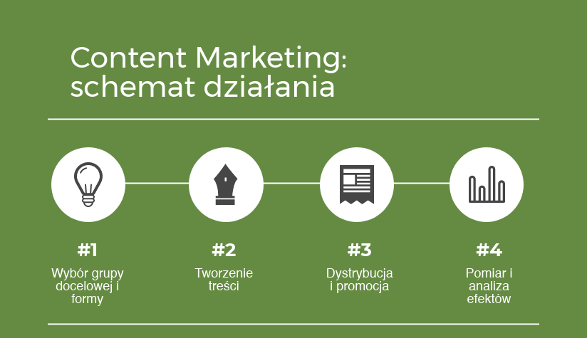 content marketing schemat