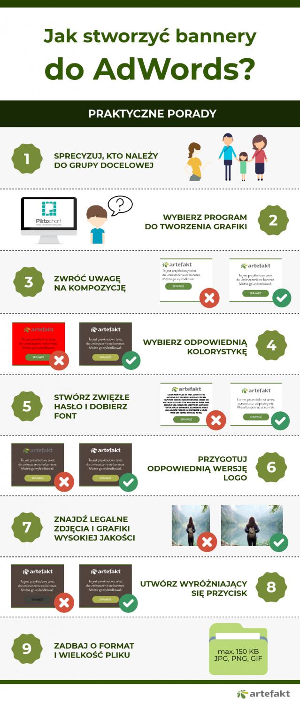 Infografika bannery AdWords
