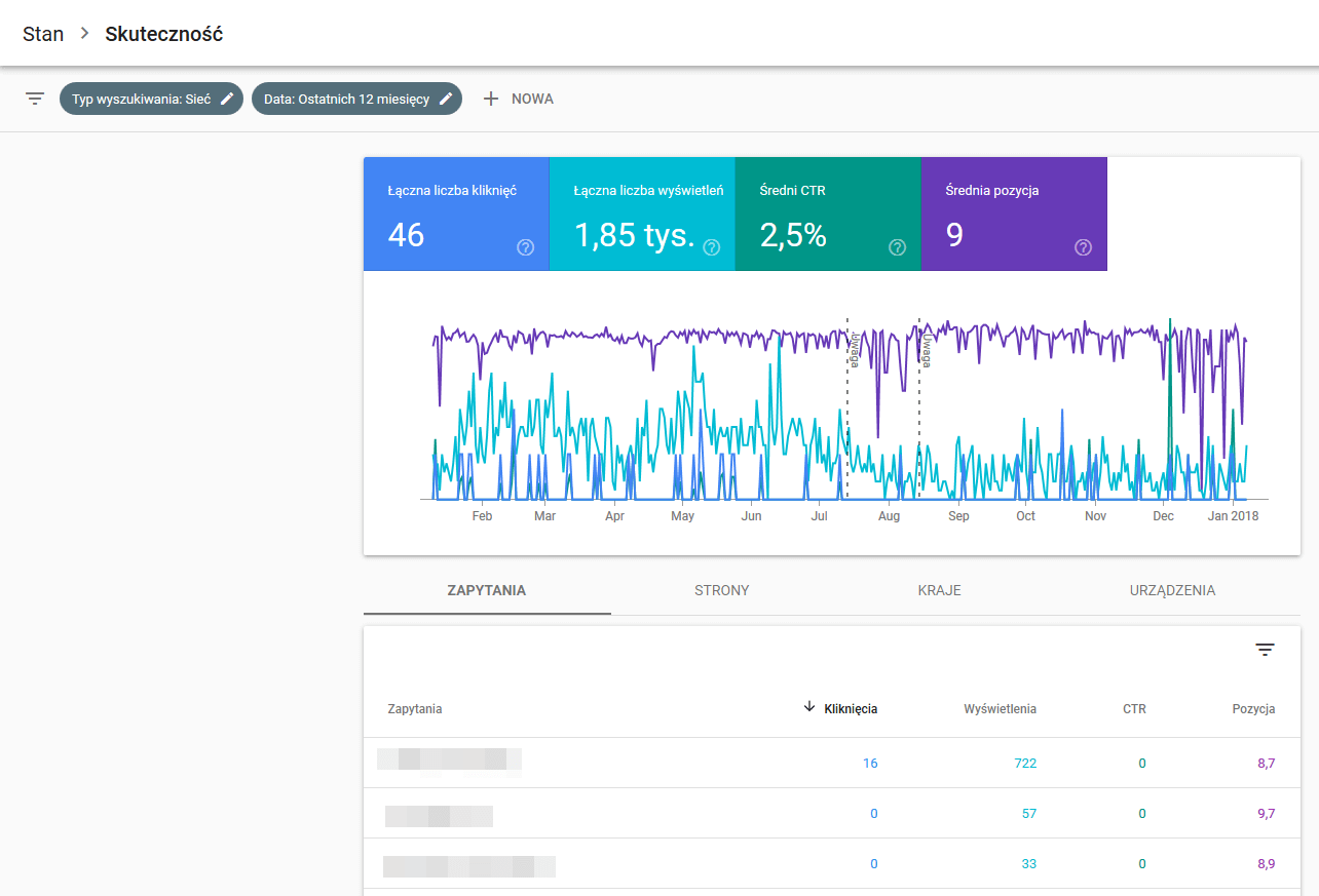 search console raport skuteczności