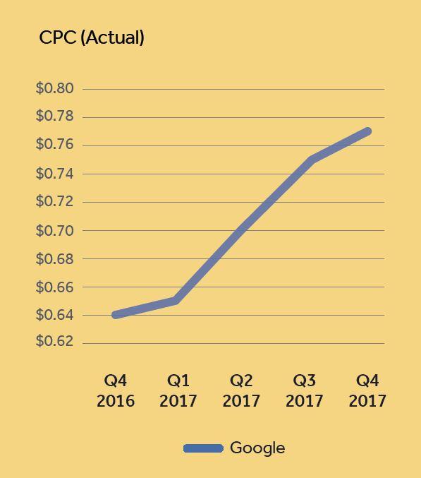 Poziom CPC w 2017