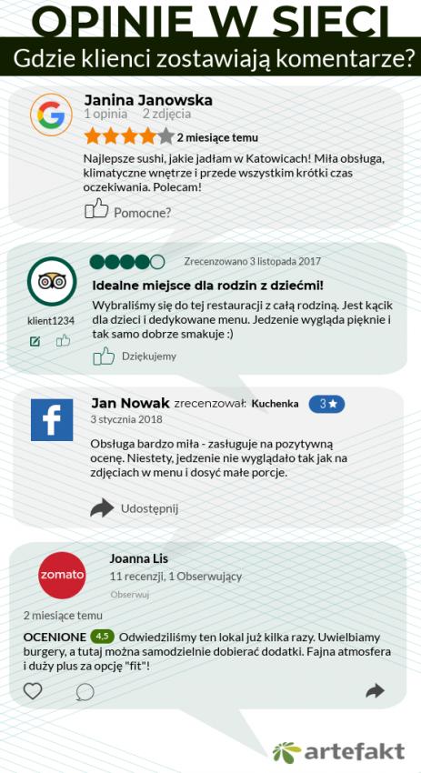 Opinie w Google, Facebook infografika