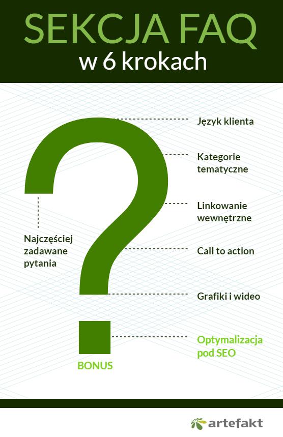 infografika jak pisać FAQ
