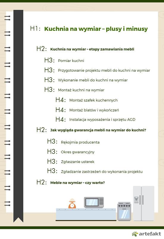 nagłówki H1 H6 infografika