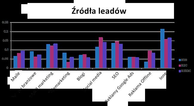 pozyskiwanie leadów w sektorze b2b