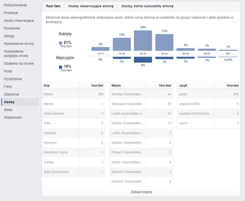 statystyki strona na facebooku