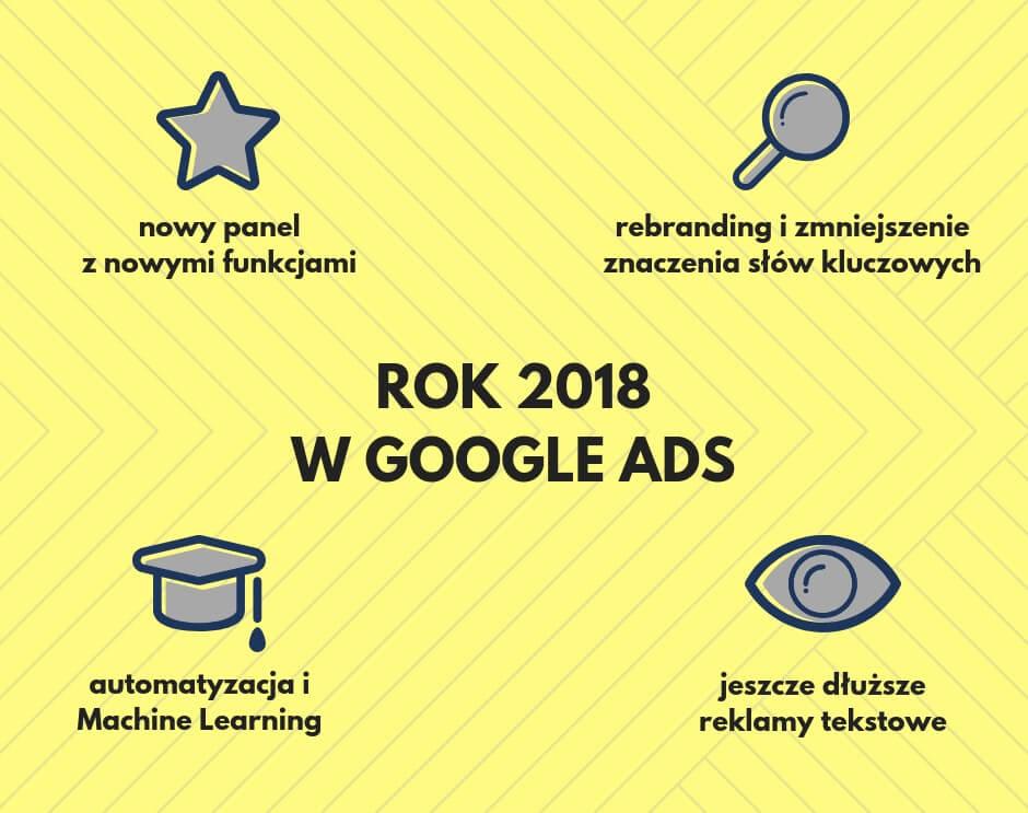 rok 2018 w google ads